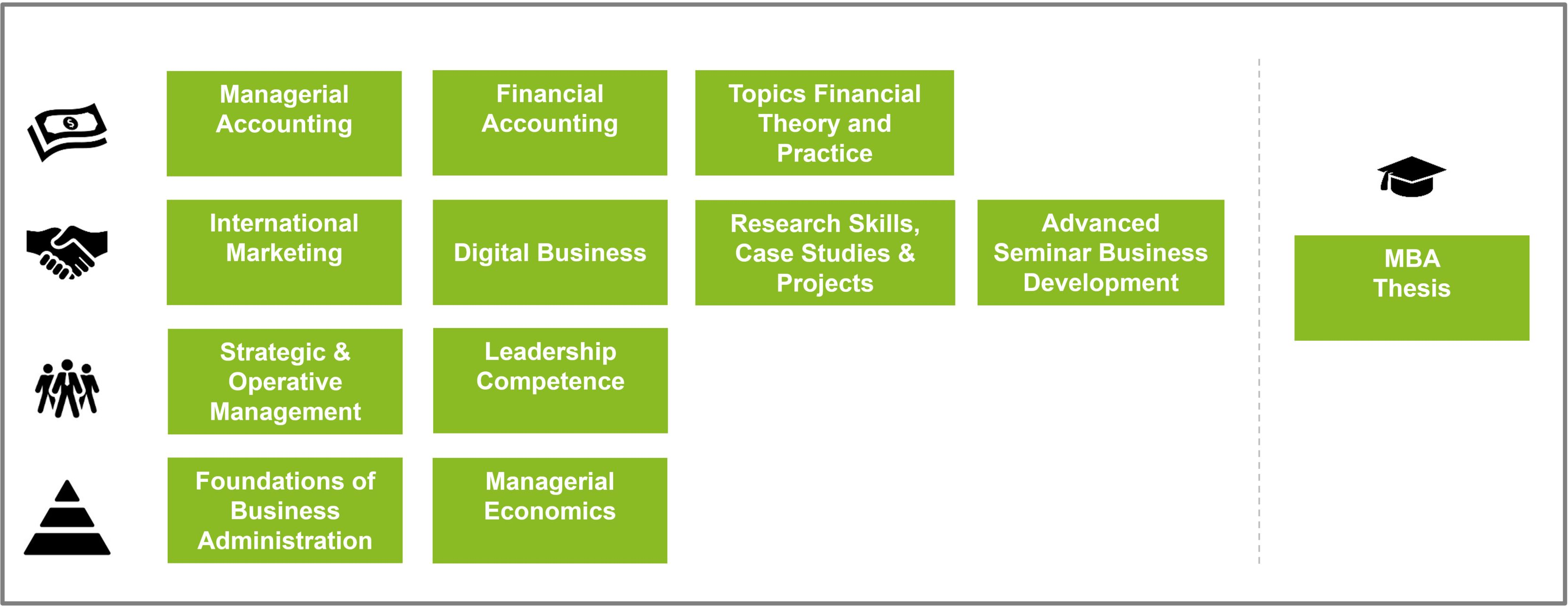 Modules | executive MBA | THM Business School